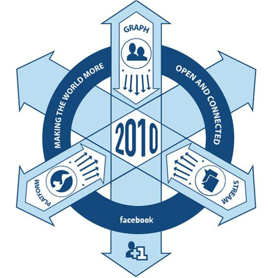 Facebook-Open-Graph-Insignia